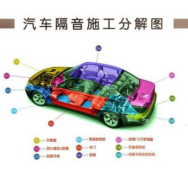 """汽车""""吸音""""与""""隔音""""造就车内好环境"""